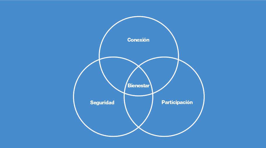 Planificación de espacios: distancia social